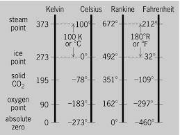 Full Size Picture Comparisons Of Kelvin Celsius Rankine And