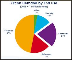 Alkane Resources And Its Zirconium What Comes Around