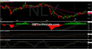 Annaly Capital Management Inc Nly Stock Daily Chart