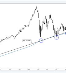 Big Charts Dow S P 500 And Dow Jones Charts Rolling Over Could Be In For A