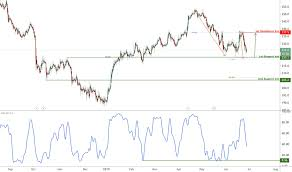 Tsco Stock Price And Chart Lse Tsco Tradingview