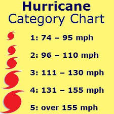 Hurricane Category Chart Hurricanes Are Classified Into Five Categories Based On