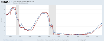 Mortgage Interest Rate Chart Over Time Low Interest Rate Environment Definition