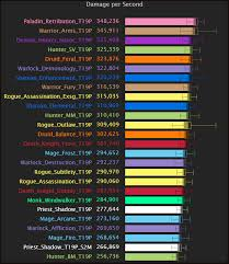 wow 7 1 5 dps charts world of warcraft legion 7 1 5 top dps chart the nighthold