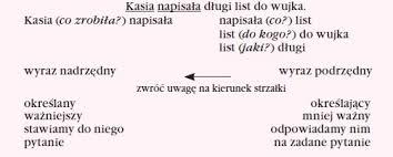 Rozbiór i wykres zdania pojedynczego, grupa podmiotu i orzeczenia - Części  zdania i ich funkcja - Gramatyka polska - Sciaga.pl