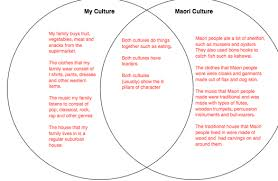 Identity Venn Diagram Identity Welcome To A Site Of Thinking