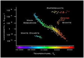 Main Sequence Star Chart Hertzsprung Russell Diagram National Schools Observatory