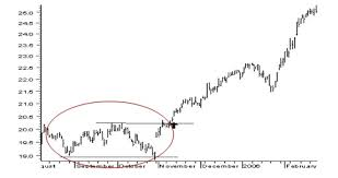 Reading Stock Chart Trends How To Read Stock Charts Chart Patterns Kotak Securities