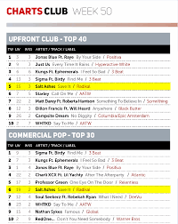 Uk Upfront Club Chart Top 40 Salt Ashes Save It Climbs The Music Week Club Charts