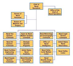 Navy Organization Chart File Us Navy Shore Establishment Org Chart Png Wikimedia