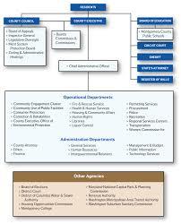 Organization Chart - Montgomery County, Md