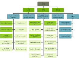 Blackrock Organizational Chart Memorable Blackrock