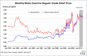 Gas Prices Chart From 2000 To 2012 It Only Took A Global Depression To Reduce Gas Prices By 40