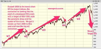 Rut Chart Rut Tna Russell Updated Long Term Elliott Wave Chart 5