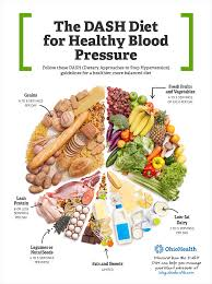 Low Bp Diet Chart Use The Dash Diet To Easily Lower Your Blood Pressure