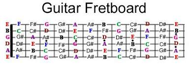 Notes On A Fretboard Chart Complete Fretboard Note Chart In 2019 Acoustic Guitar