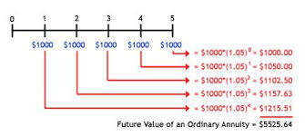 Excel Cash Flow Diagram Annuities And The Future Value And Present Value Of Multiple Cash Flows