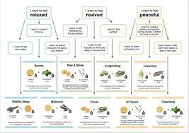 Muji Essential Oil Chart Ann Hamid Ashoshow On Pinterest