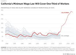 Unemployment Pay In California Chart Californias Unprecedented Minimum Wage Increase Will Hurt