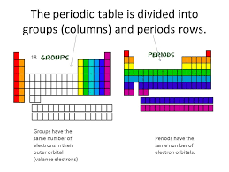 Periodic Table Periods And Groups Slide 2 Photo Diverting The ...