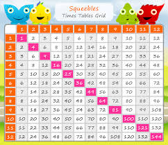 table chart for kids. Times Table Chart 1-12 For Kids B