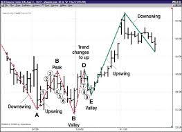 New Gann Swing Chartist Plan Trading System Best Automated