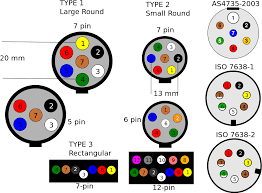 wiring diagram for a trailer plug 7 pin with wiringguides jpg 7 Pin Trailer Wiring Diagram wiring diagram for a trailer plug 7 pin for 1280px aus overview svg png 7 pin trailer wiring diagram ford