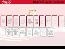 Coca Cola Corporate Structure Chart Strategic Management Plan Ppt Video Online Download