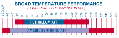 Synthetic Oil For Automatic Transmission Tested 1