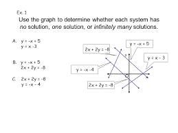 ex 1 use the graph to determine whether each system has no solution one
