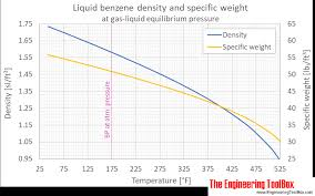 Liquid Density Chart Benzene Density And Specific Weight
