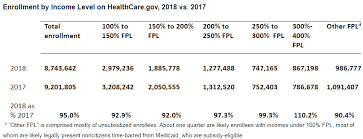 Shifts In The Enrollment Population In The Aca Marketplace