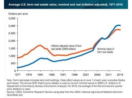 Real Estate Value Chart U S Farm Real Estate Values Have Stalled Since 2014