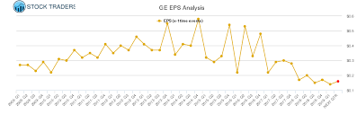 Eps Chart For General Electric Ge Stock Traders Daily