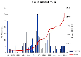 Diamond Price Chart Over Time Prices Diamond Source Of Virginia