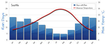 Seattle Temperature Chart Image Result For Climate Data Graph Seattle Wa Chart Bar