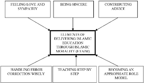 the theoretical framework showing the