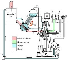 the still steam diesel engine left this is a conceptual diagram of the still system