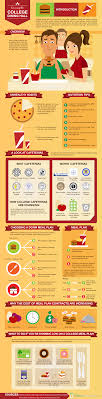 infographic surviving the college dining hall college hall and college dorm food