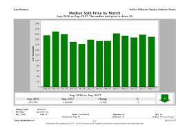 House Prices In Nj Chart Statistics Archives South Jersey Real Estate Information
