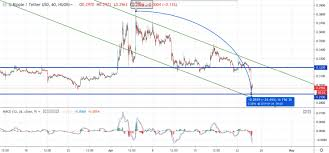 Ripple Xrp Price Prediction April 25 Plunging The Most