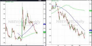 Nbev Stock Chart New Age Beverage Nbev Hold Firm Despite Market Tumble