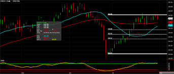 Fcoj A Retracement Ahead Commodity Trader