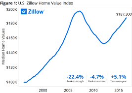 Zillow Chart Zillow Home Values Rise For 48th Straight Month