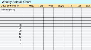 Rainfall Tracking Chart Rain Collection Rain Gauge Rain