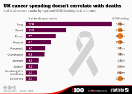 Cancer Chart Chart Uk Cancer Spending Doesnt Correlate With Deaths