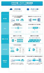 料金表おしゃれまとめの人気アイデアpinterest 奈央 笹川 比較表