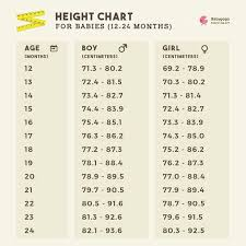 Ideal Height For 14 5month Old Girl Baby