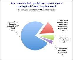 Only 48 000 Of Those Affected By Medicaid Work Rules Arent