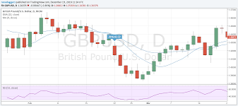 Pound To Dollar 2016 Currencies In Review Series Part 2